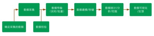 中华万年历客户端埋点方案解析