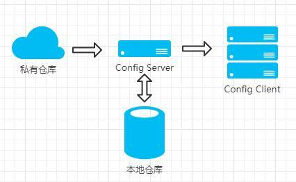 04-02Spring Cloud 入门 之 Config 篇(六)
