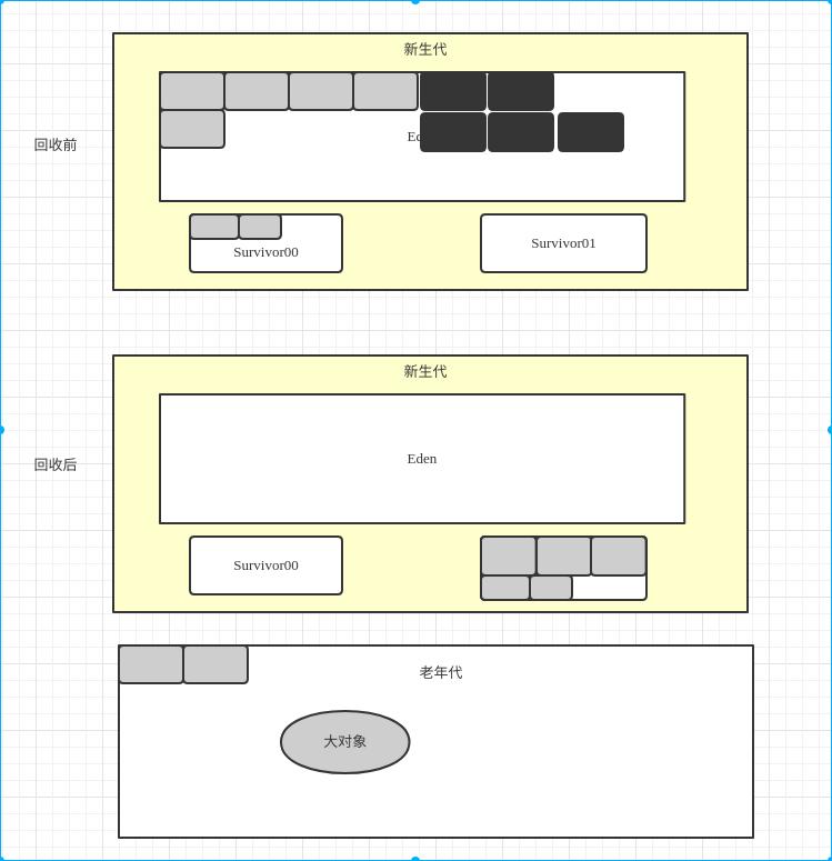 Java虚拟机03——垃圾收集算法