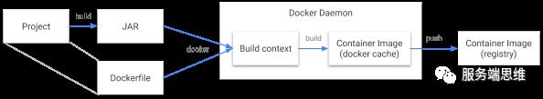谷歌助力,快速实现 Java 应用容器化