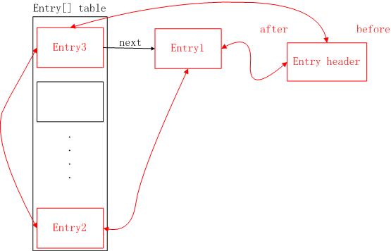 HashMap&LinkedHashMap 原理总结