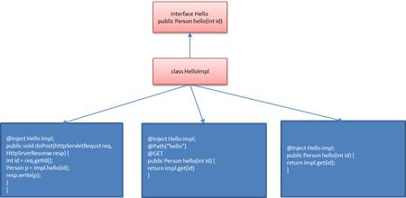 微服务改造设计参考