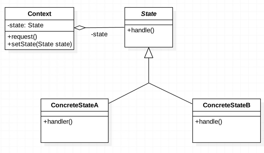 折腾Java设计模式之状态模式