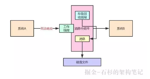 分布式系统Kafka和ES中,JVM内存越大越好吗?