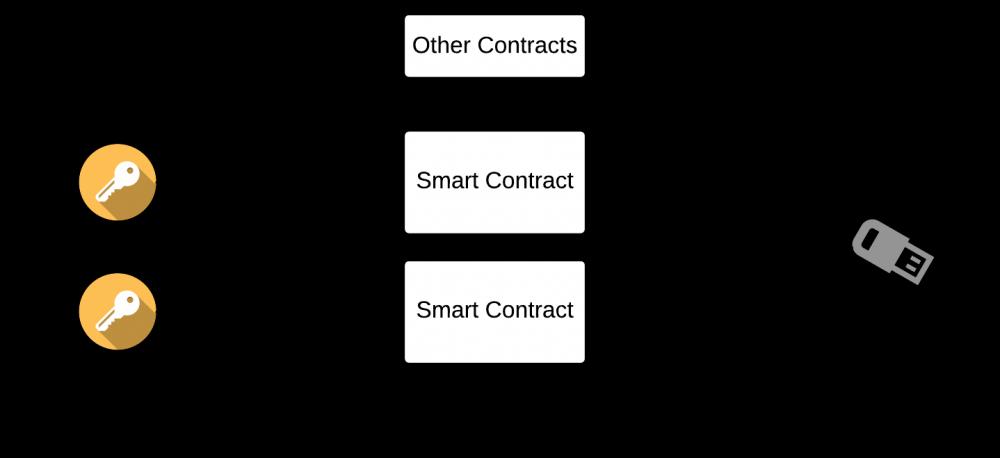 怎样为去中心化应用程序dapp设计安全的后端架构