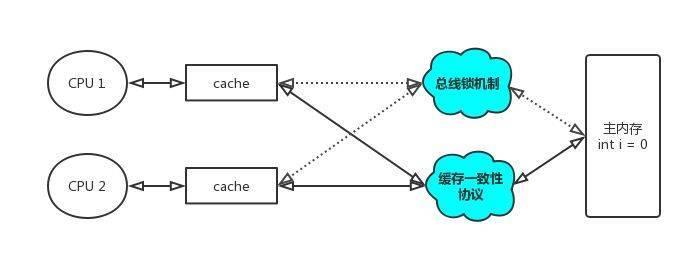 详解Java线程安全