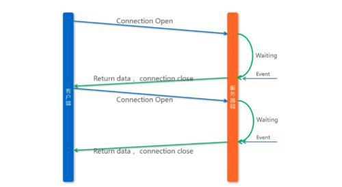 深度对比三种主流微服务配置中心