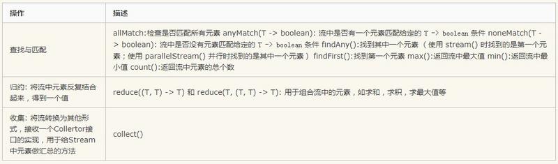 乐字节-Java8新特性之Stream流(下)