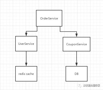 Java单元测试神器之Mockito