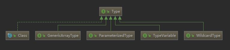 Mybatis技术内幕(2.3.7):反射模块-TypeParameterResolver
