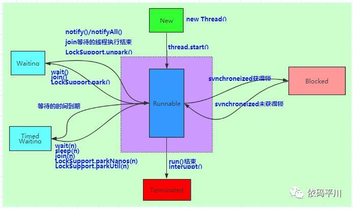 深入理解 Java 虚拟机:Java 与线程