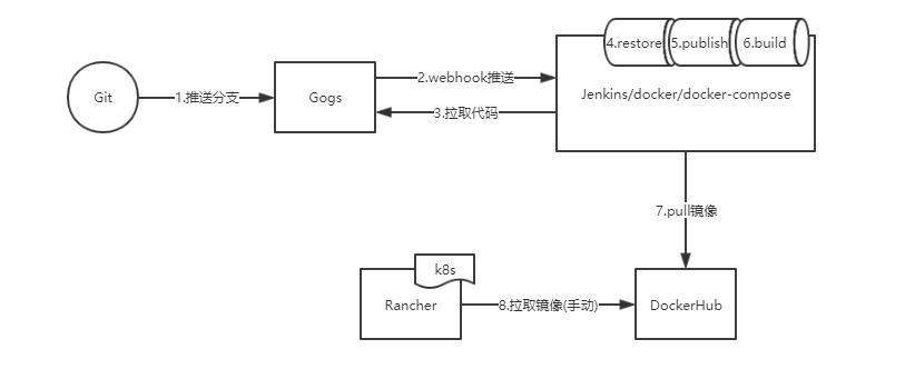 Jenkins自动化部署 net core | Harries Blog™