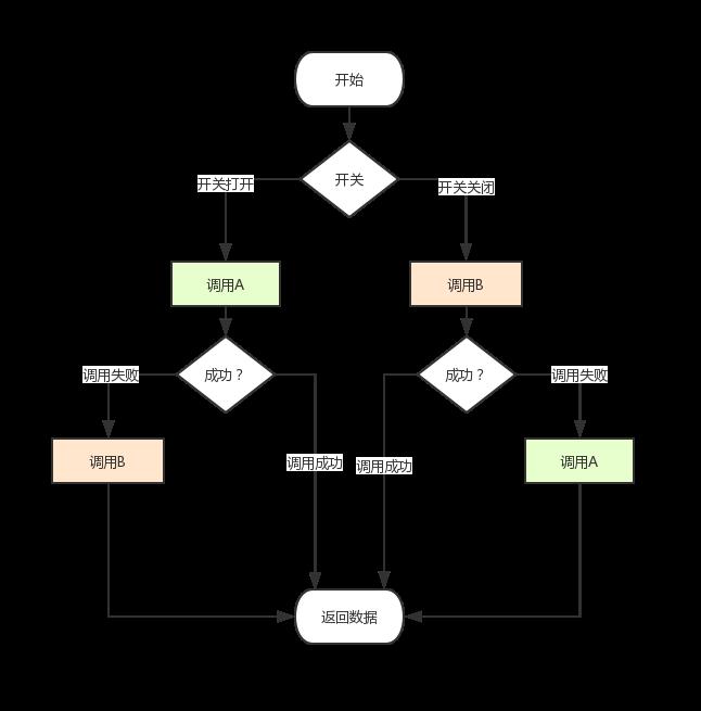 【修炼内功】[Java8] Lambda表达式带来的编程新思路