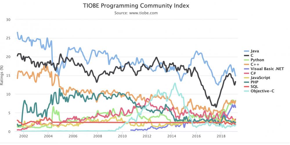 将来会是Python、Java、Golang三足鼎立的局面吗?