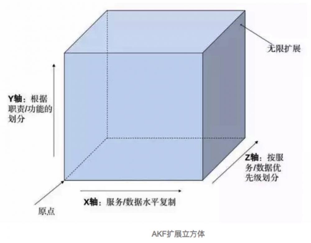 有赞订单搜索AKF架构演进之路