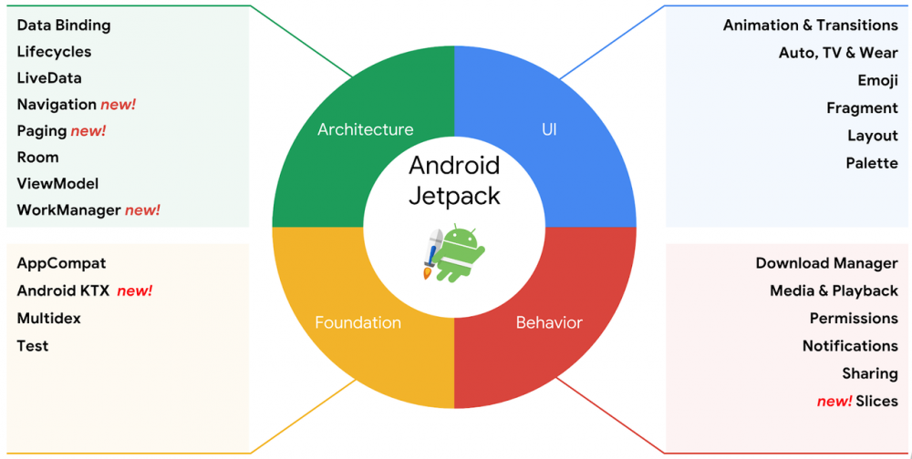 Android Architecture Components 系列一(初识)