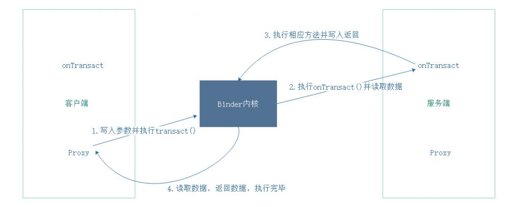 Binder机制之AIDL
