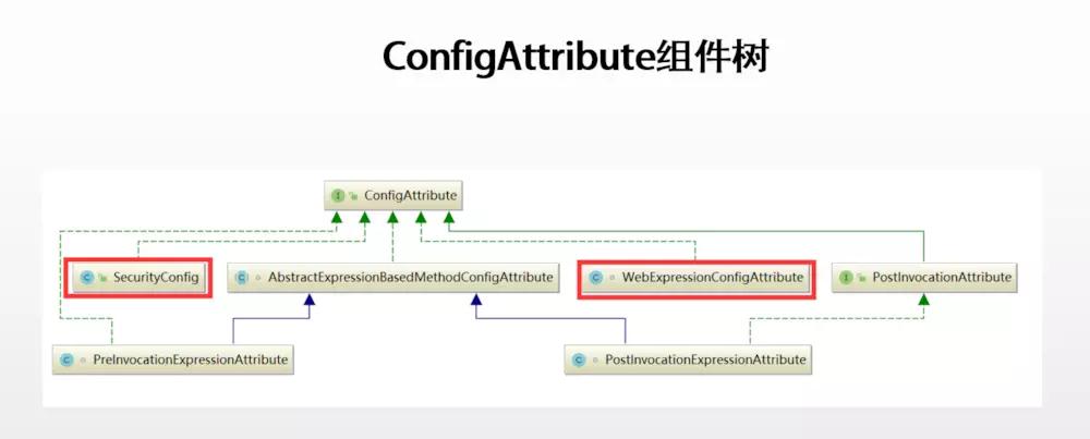 Spring Security教程 Vol 7. 访问规则ConfigAttribute