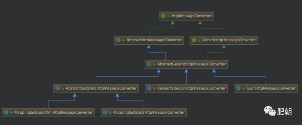 面试常问的话题,你看源码学到了什么?