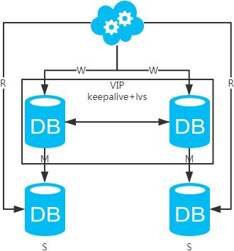 数据库架构:主备+分库?主从+读写分离?