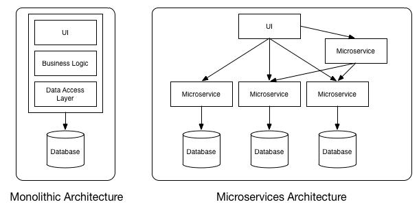 Spring Cloud Tutorial翻译系列]微服务-定义、原则、好处
