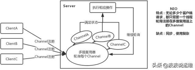 详解Tomcat三种运行模式(BIO, NIO, APR)的比较和场景分析