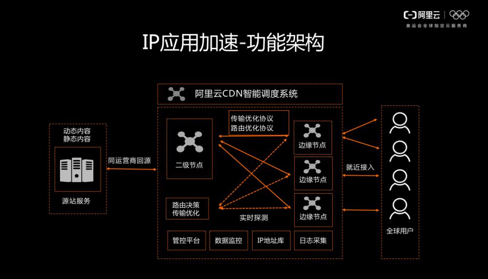 IP应用加速 – DCDN迈入全栈新篇章