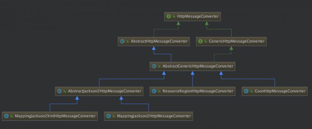 面试常问话题之一,你看源码学到了什么?