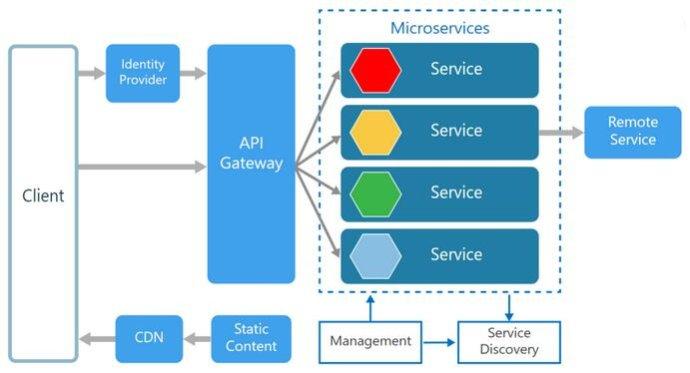 再谈SOA和微服务(4.2)
