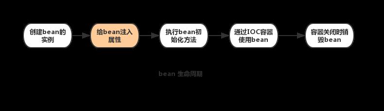 Spring 源码分析之 bean 依赖注入原理(注入属性)