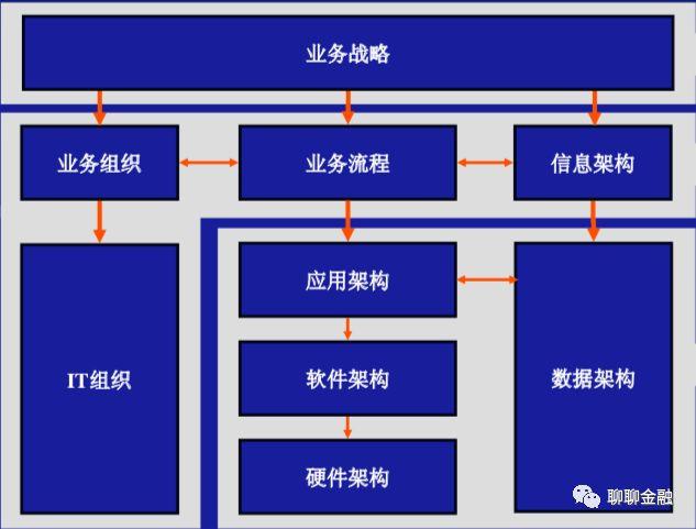 银行核心系统应用架构与案例介绍(上)