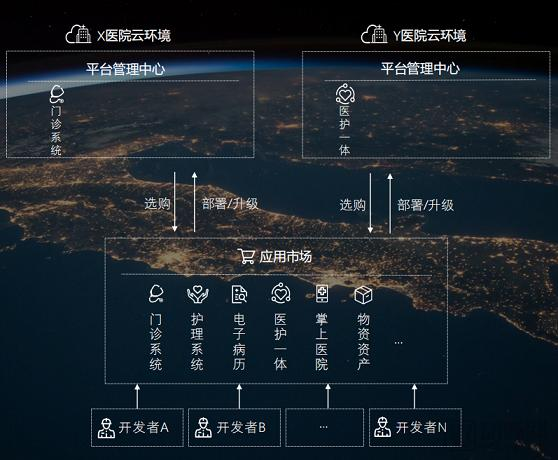 基于混合云和微服务架构的新一代医院信息化产品亮相2019 CHINC