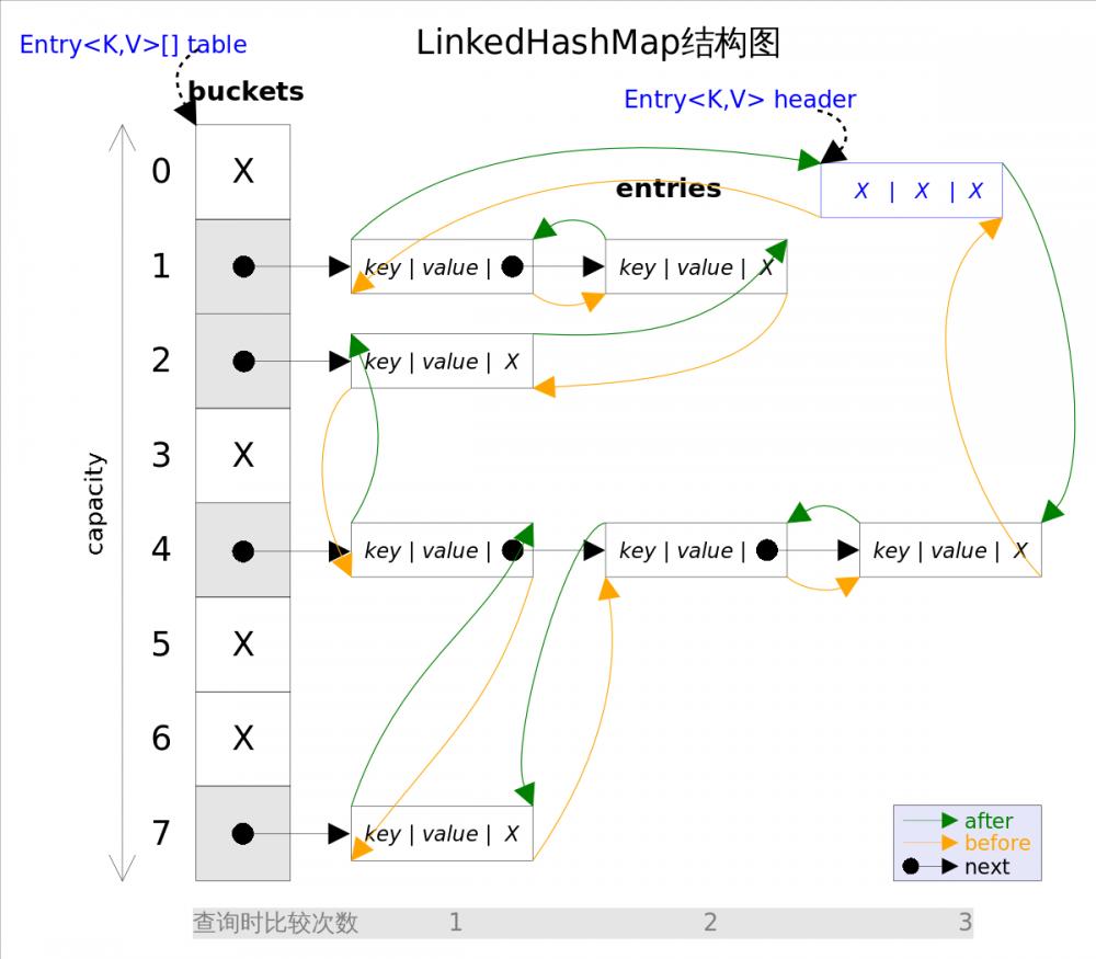 死磕 java集合之LinkedHashMap源码分析