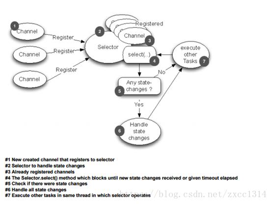 Java 多线程NIO学习