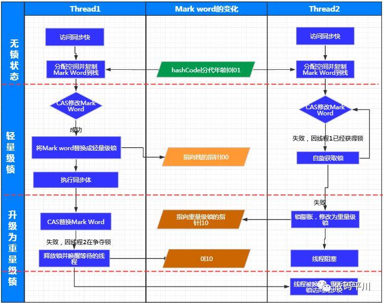 深入理解 Java 虚拟机:锁优化