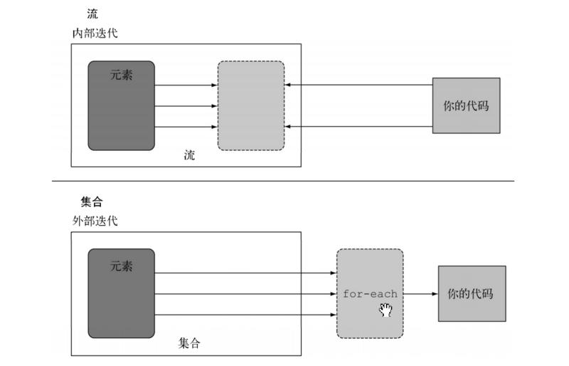 乐字节-Java8新特性之Stream流(上)