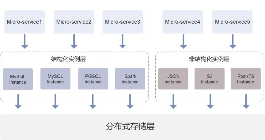 单集群数据超 1000 亿,微服务架构下分布式数据库应用实践