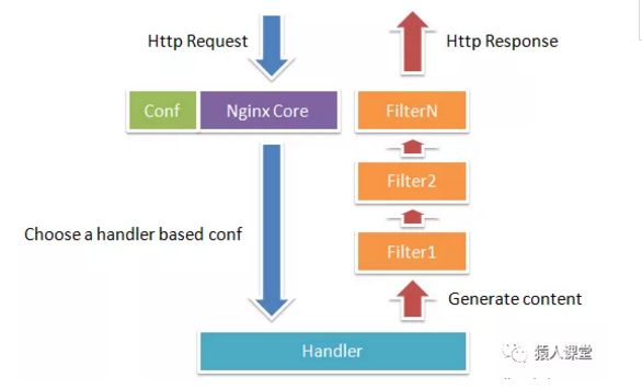 API 网关性能比较:Nginx vs. Zuul vs. Spring Cloud Gateway vs. Linkerd