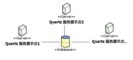 Spring整合Quartz定时任务 在集群、分布式系统中的应用