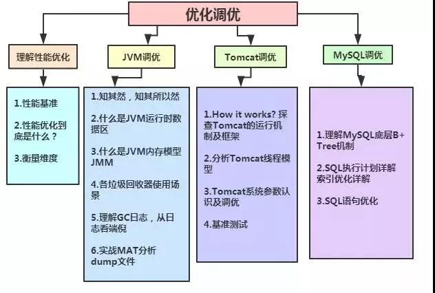 阿里架构师告诉你最新Java架构师学习路线图