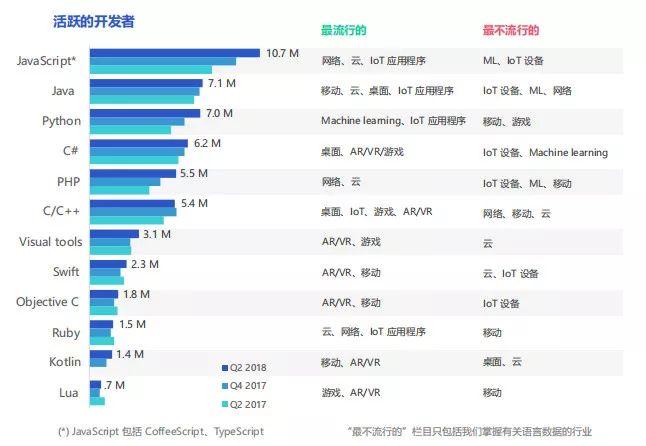 十大难学的编程语言:Java排第三,最难的竟然不是C语言!