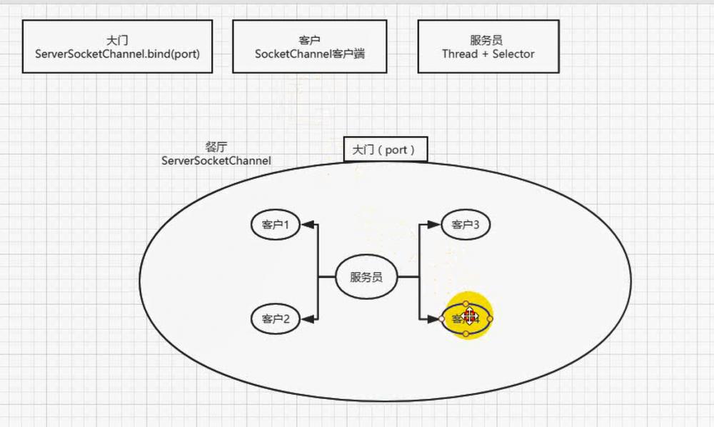 『互联网架构』软件架构-io与nio线程模型reactor模型(下)(54)