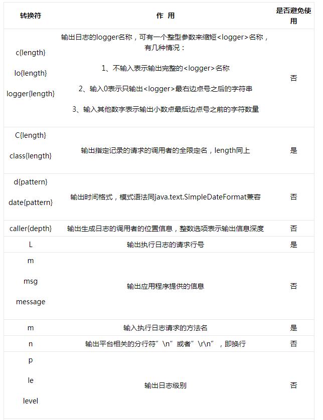 Java日志框架:logback详解
