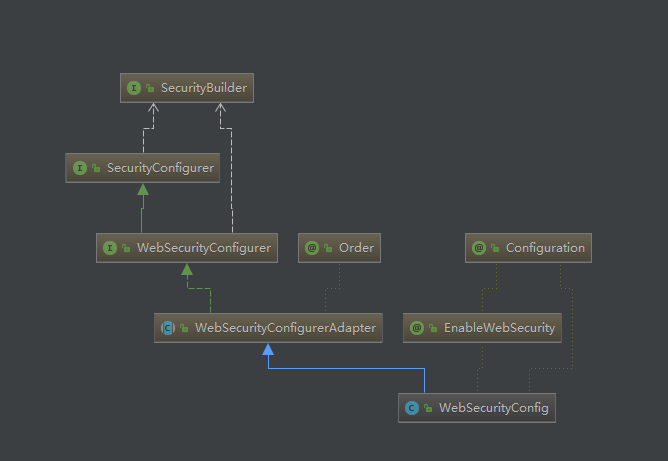 Spring Security实现原理剖析(一):filter的构造和初始化