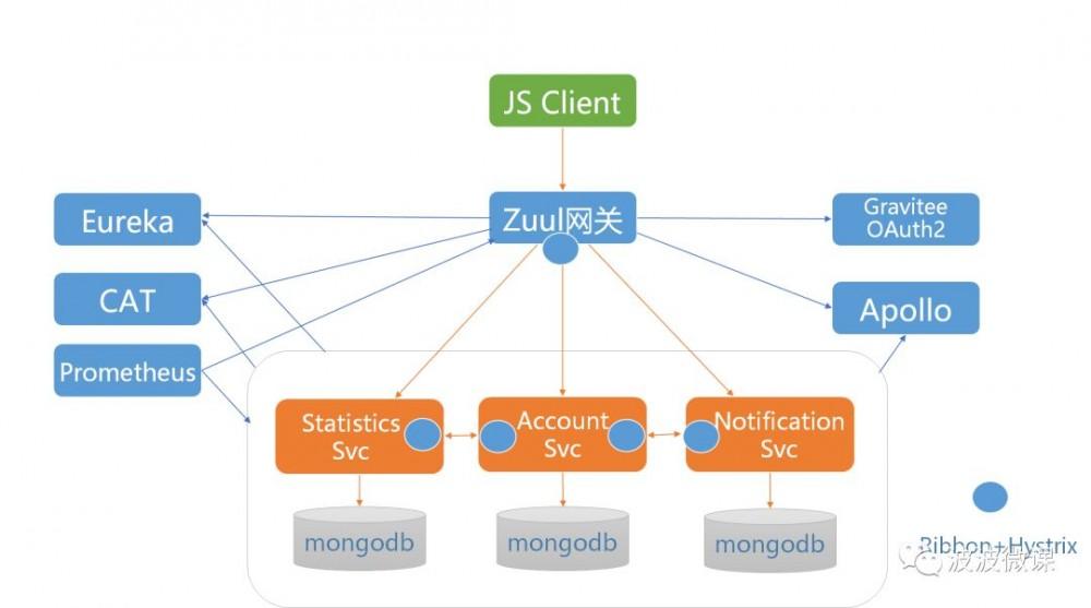 中国式微服务架构模拟案例