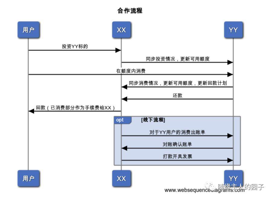 架构评审一百问和设计文档五要素