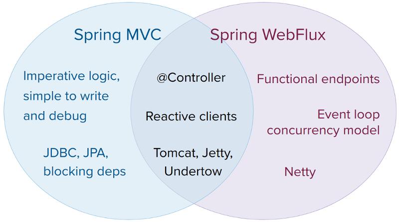 Spring Boot 2 快速教程:WebFlux 快速入门(二)