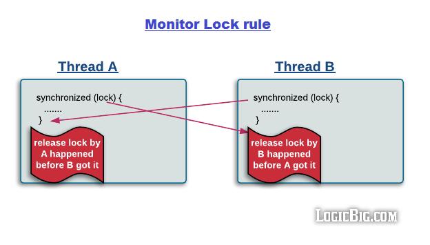 BAT经典面试题,深入理解Java内存模型JMM