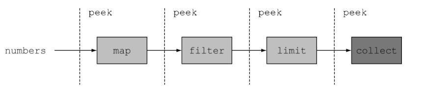 JDK1.8-Stream中常用的API(流操作)