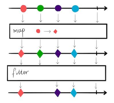 【修炼内功】[Java8] Stream是怎么工作的